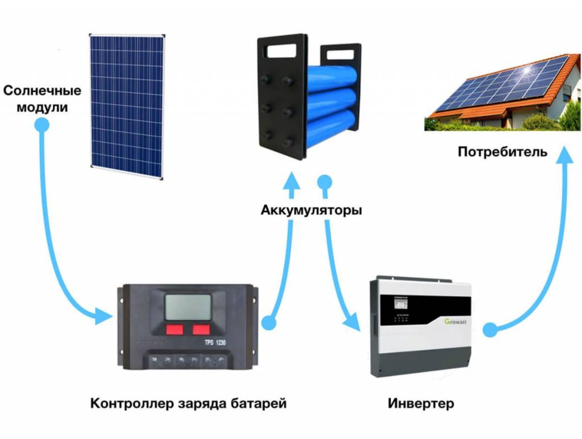 Критерии выбора АКБ для солнечной электростанции