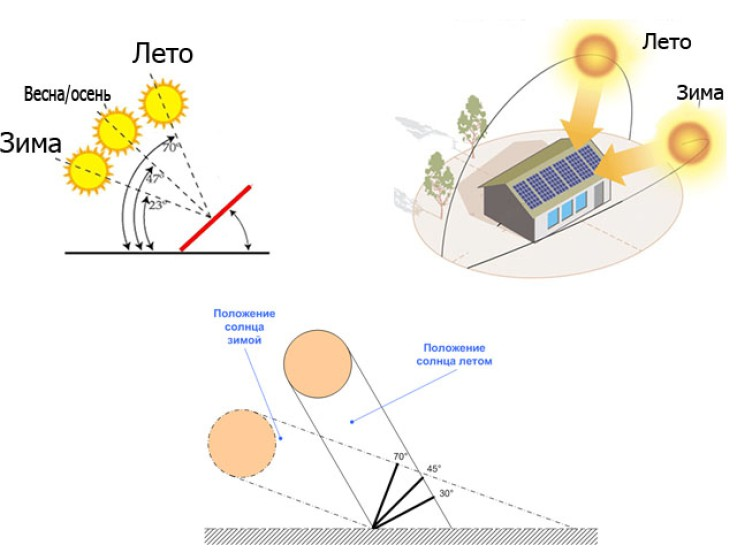 Основные требования к расположению солнечных батарей
